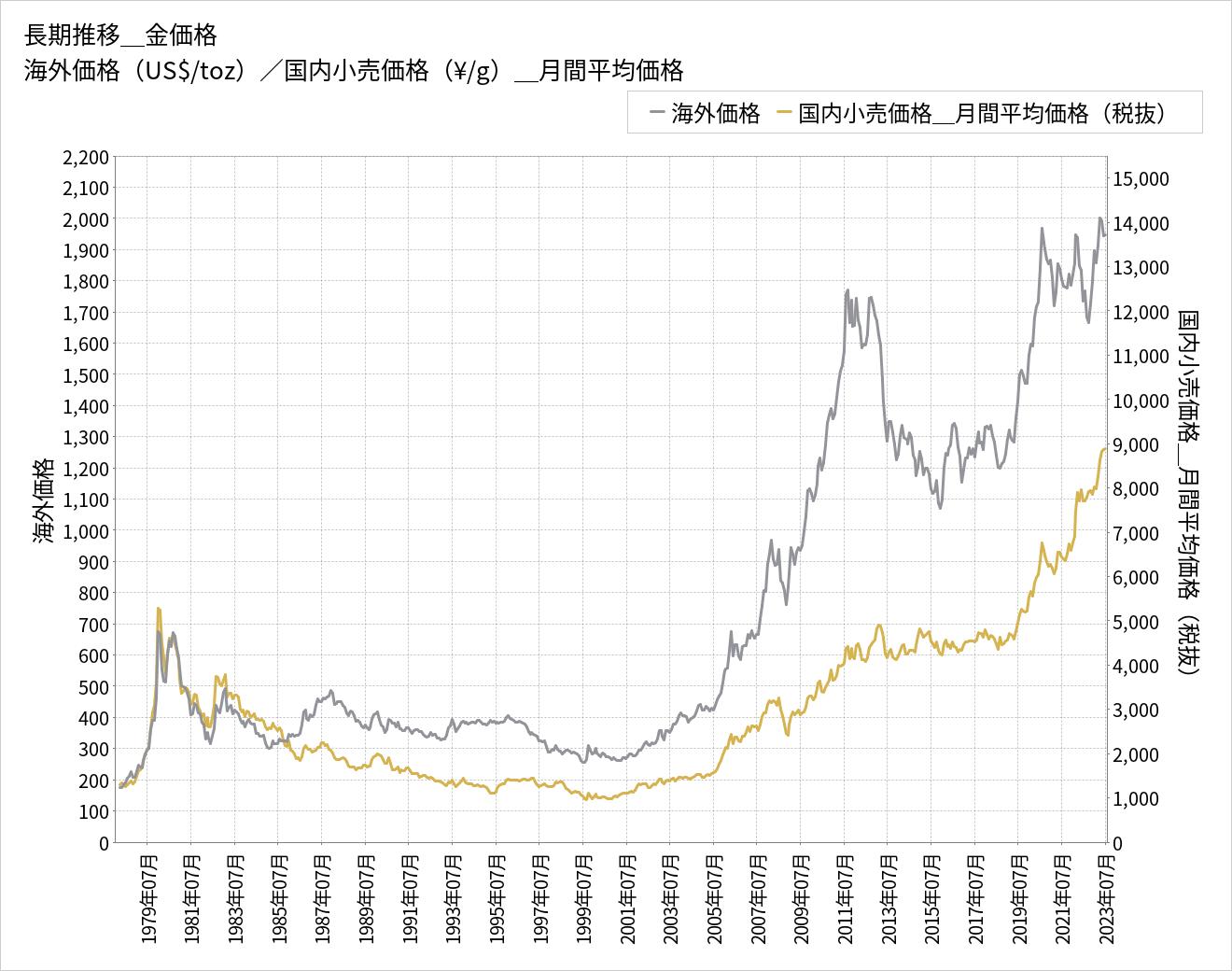 金価格チャート(長期 1978年~現在)