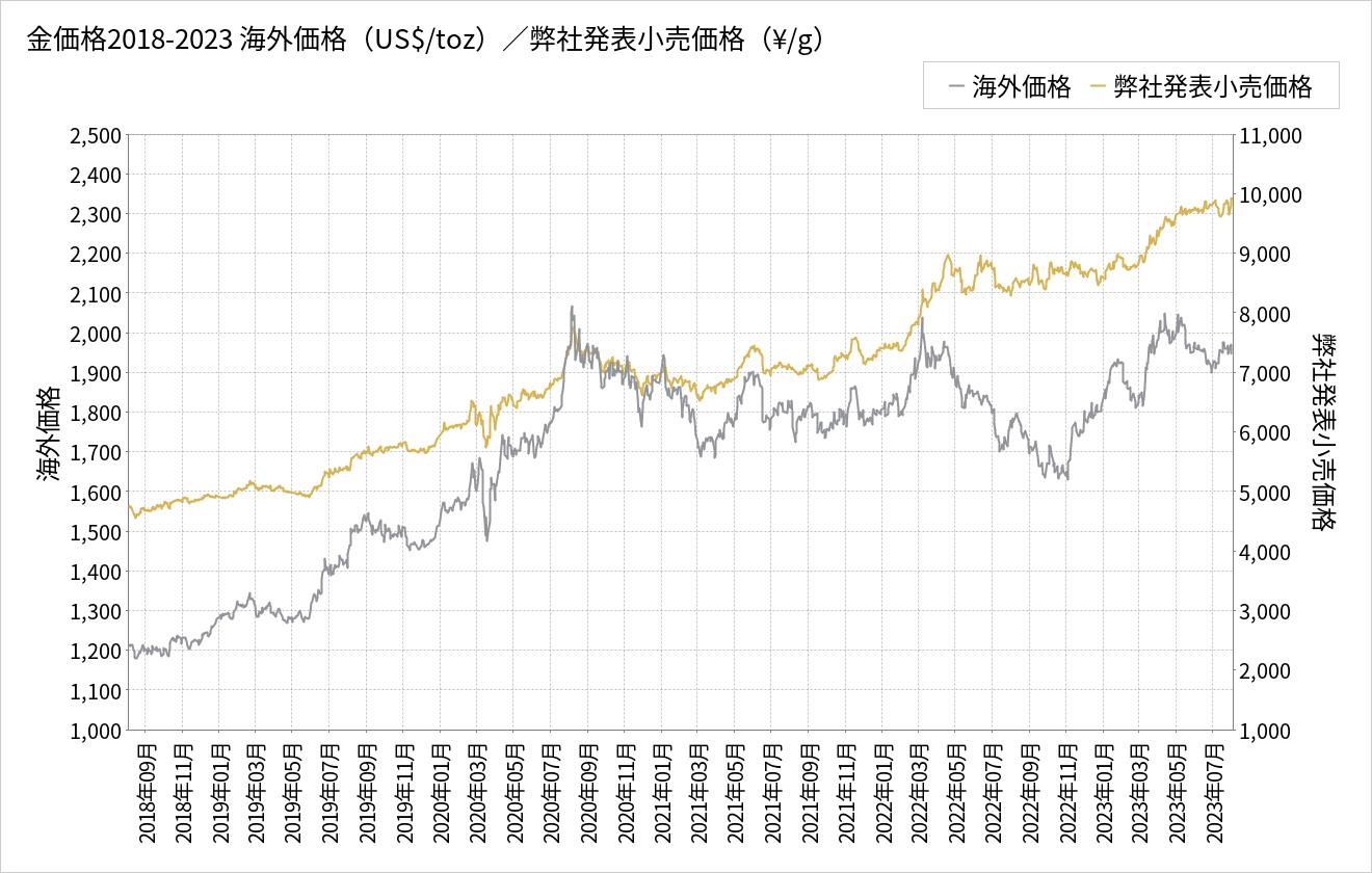金価格チャート(5年推移)