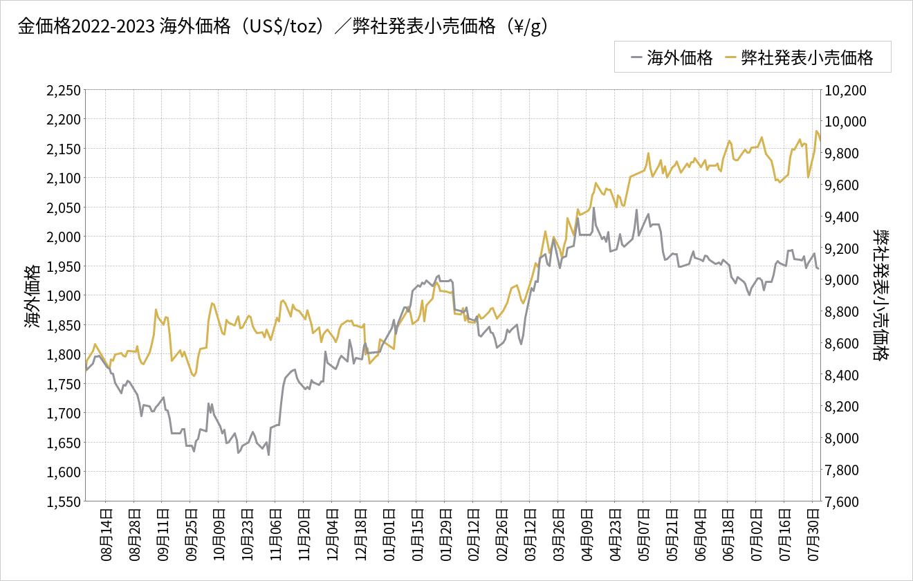 金価格チャート(1年推移)