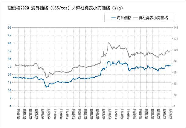 相場 銀 銀が約7年ぶり高値に急伸、金も最高値接近-安全資産需要高まる